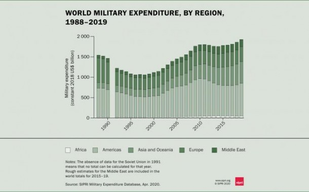 Global military expenditure sees largest annual increase in a decade