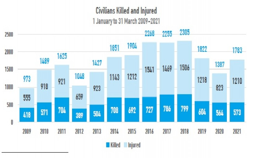 Tens of Thousands Died in Two Decades of Conflicts in Afghanistan