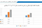 Report on Civilian Casualties in the First Six Months of 2021