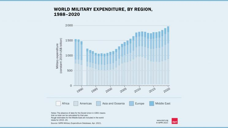 World military spending rises to almost $2 trillion in 2020