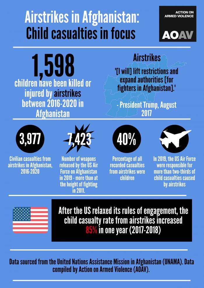 3,977 civilian deaths between 2016-2020 in Afghanistan