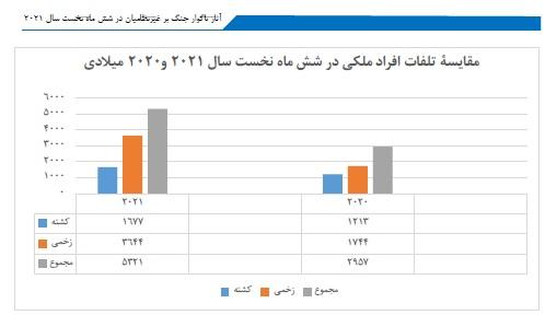 Afghan Watchdog Reports 80% Increase in Civilian Casualties